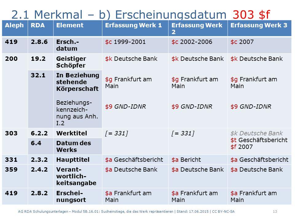 2.1 Merkmal – b) Erscheinungsdatum 303 $f AG RDA Schulungsunterlagen – Modul 5B.16.01: Sucheinstiege, die das Werk repräsentieren | Stand: 17.06.2015 | CC BY-NC-SA13 AlephRDAElementErfassung Werk 1Erfassung Werk 2 Erfassung Werk 3 4192.8.6Ersch.- datum $c 1999-2001$c 2002-2006$c 2007 20019.2Geistiger Schöpfer $k Deutsche Bank $g Frankfurt am Main $9 GND-IDNR $k Deutsche Bank $g Frankfurt am Main $9 GND-IDNR $k Deutsche Bank $g Frankfurt am Main $9 GND-IDNR 32.1In Beziehung stehende Körperschaft Beziehungs- kennzeich- nung aus Anh.