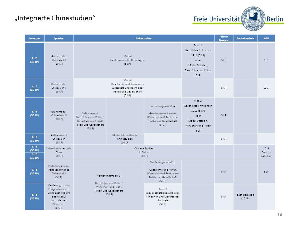 SemesterSpracheChinastudien Affiner Bereich BachelorarbeitABV 1.