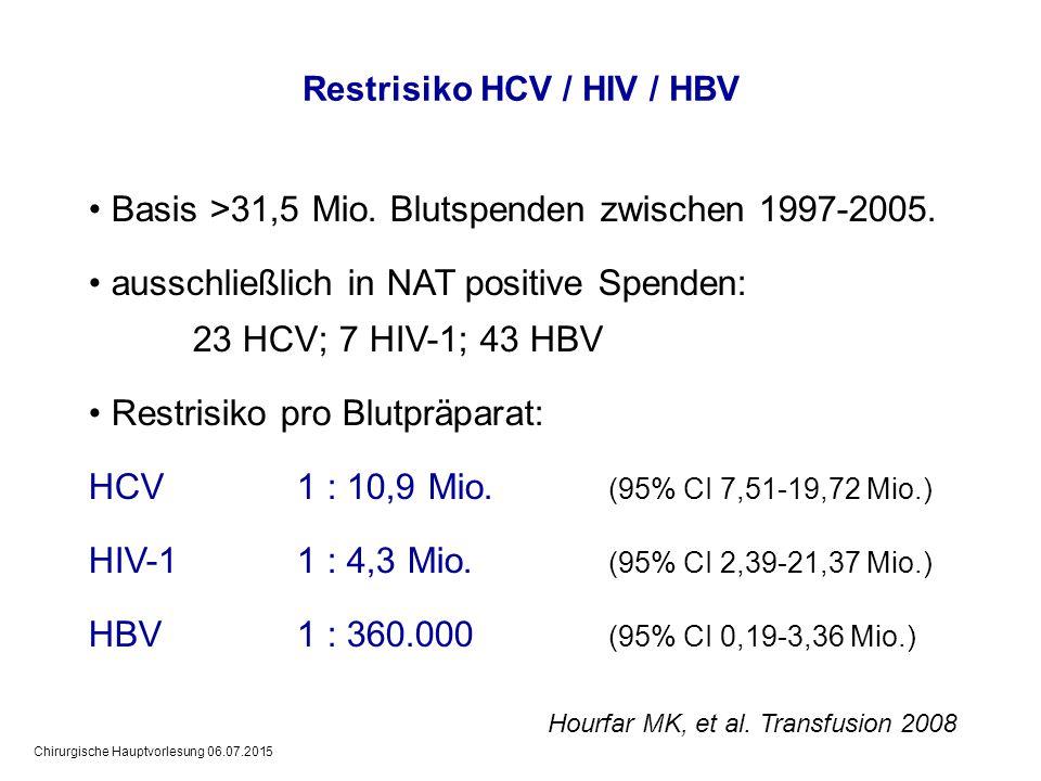 Chirurgische Hauptvorlesung 06.07.2015 Hourfar MK, et al. Transfusion 2008 Basis >31,5 Mio. Blutspenden zwischen 1997-2005. ausschließlich in NAT posi
