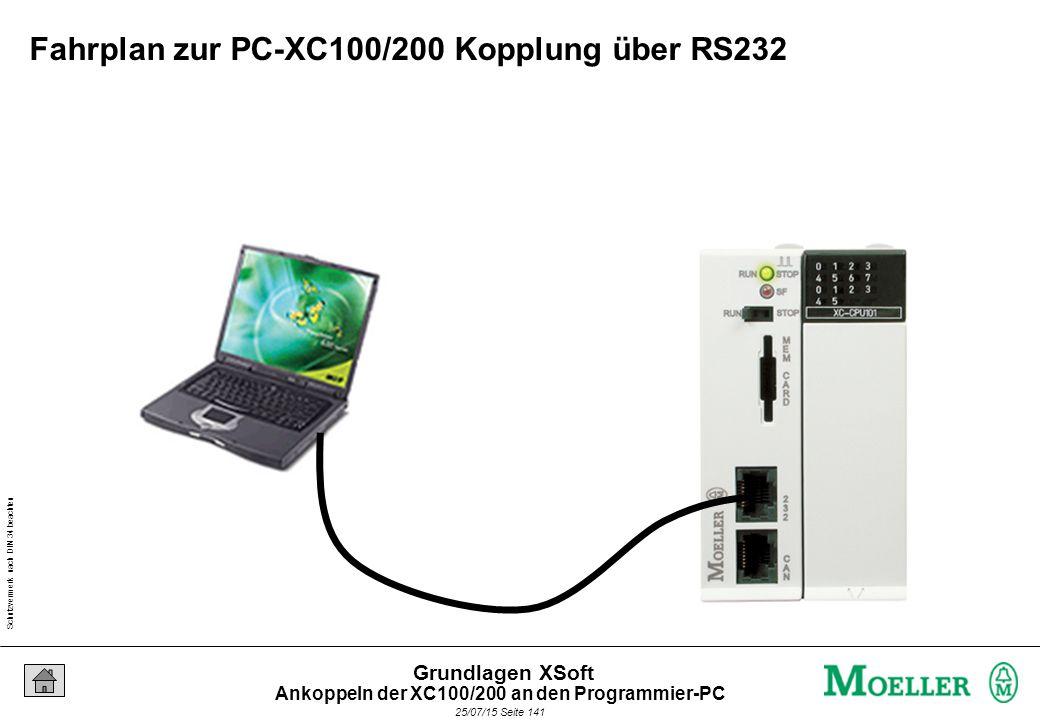 Schutzvermerk nach DIN 34 beachten 25/07/15 Seite 141 Grundlagen XSoft Fahrplan zur PC-XC100/200 Kopplung über RS232 Ankoppeln der XC100/200 an den Programmier-PC
