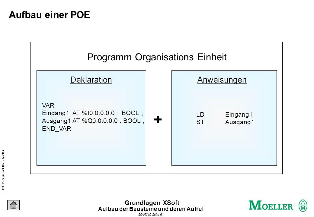 Schutzvermerk nach DIN 34 beachten 25/07/15 Seite 61 Grundlagen XSoft Programm Organisations Einheit DeklarationAnweisungen + VAR Eingang1 AT %I0.0.0.0.0 : BOOL ; Ausgang1 AT %Q0.0.0.0.0 : BOOL ; END_VAR LDEingang1 STAusgang1 Aufbau einer POE Aufbau der Bausteine und deren Aufruf