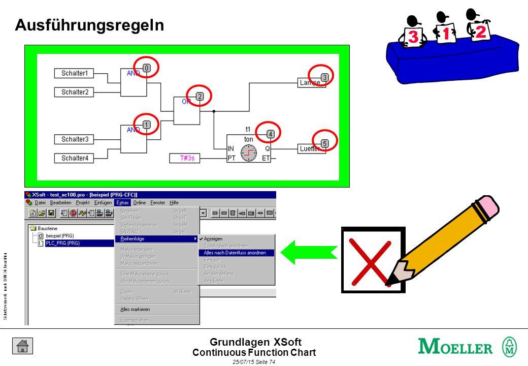 Schutzvermerk nach DIN 34 beachten 25/07/15 Seite 74 Grundlagen XSoft Ausführungsregeln Continuous Function Chart