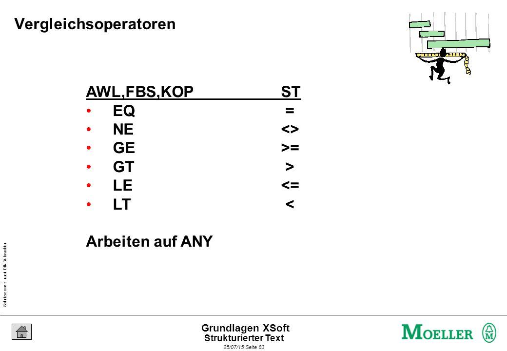 Schutzvermerk nach DIN 34 beachten 25/07/15 Seite 83 Grundlagen XSoft AWL,FBS,KOPST EQ = NE<> GE>= GT > LE<= LT < Arbeiten auf ANY Vergleichsoperatoren Strukturierter Text