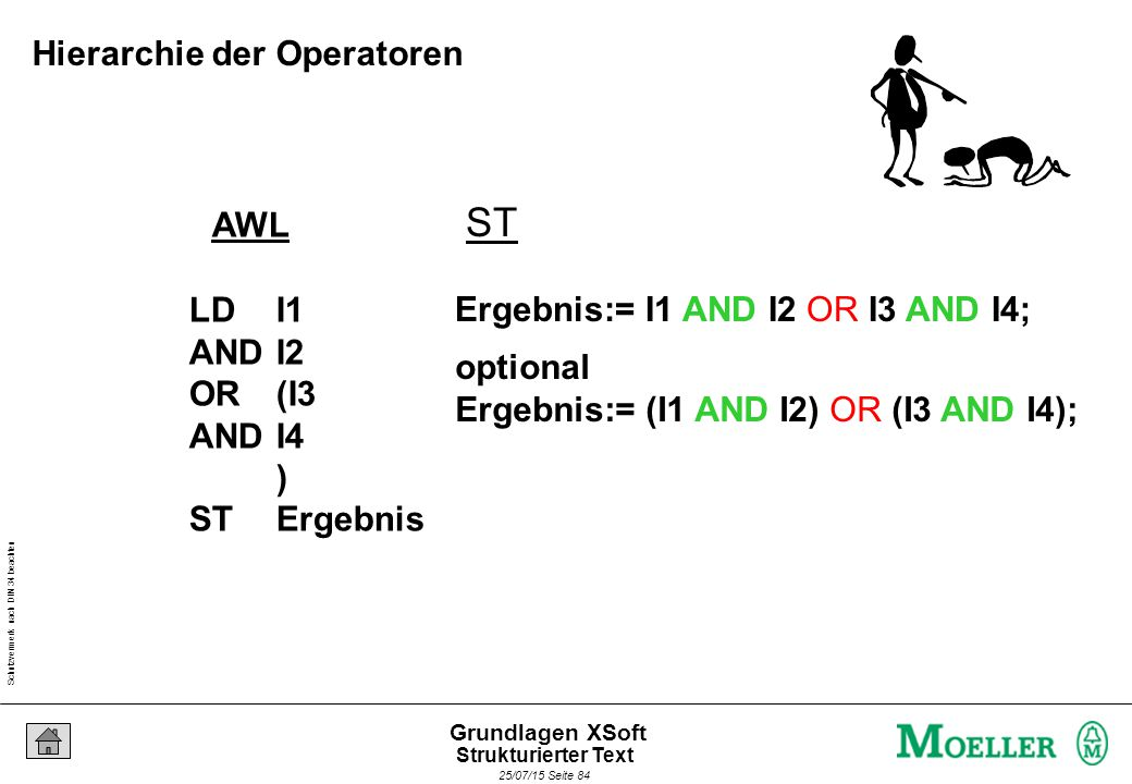 Schutzvermerk nach DIN 34 beachten 25/07/15 Seite 84 Grundlagen XSoft AWL LDI1 AND I2 OR(I3 ANDI4 ) STErgebnis ST Ergebnis:= I1 AND I2 OR I3 AND I4; optional Ergebnis:= (I1 AND I2) OR (I3 AND I4); Hierarchie der Operatoren Strukturierter Text