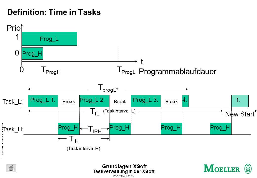 Schutzvermerk nach DIN 34 beachten 25/07/15 Seite 98 Grundlagen XSoft Prog_L Prog_H Programmablaufdauer t 0T ProgL T ProgH (Task interval H) T IH (Taskintervall L) T IL Prog_L 1.