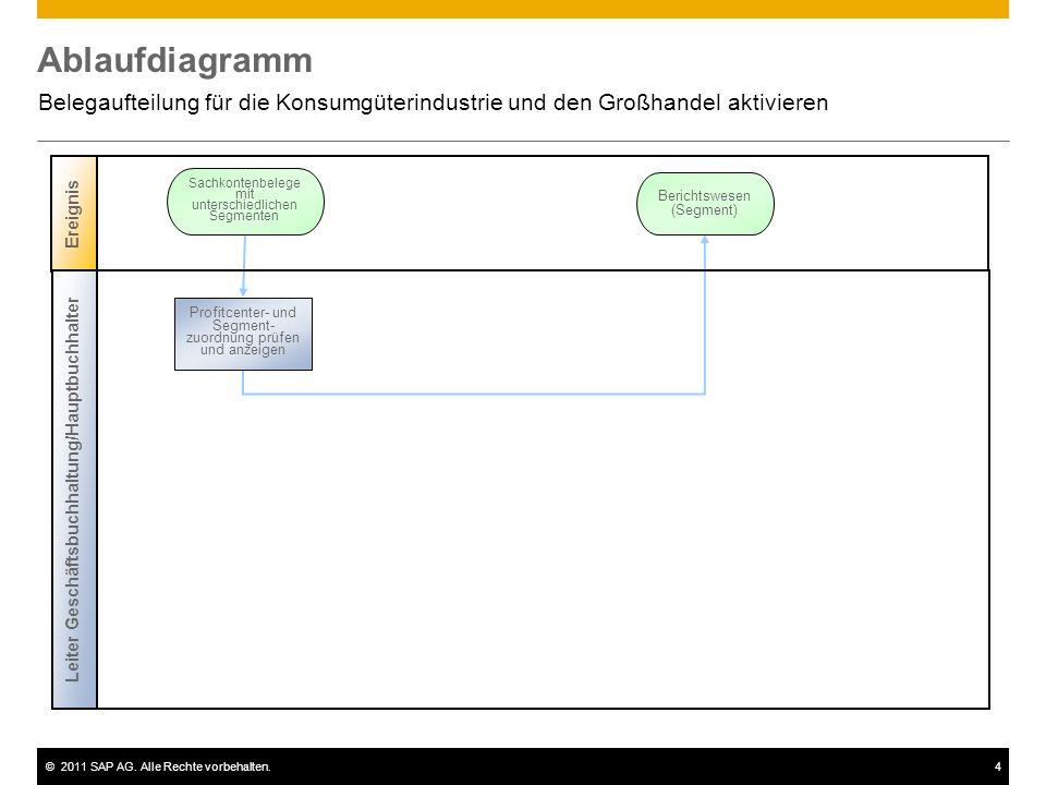 ©2011 SAP AG. Alle Rechte vorbehalten.4 Ablaufdiagramm Belegaufteilung für die Konsumgüterindustrie und den Großhandel aktivieren Ereignis Sachkontenb