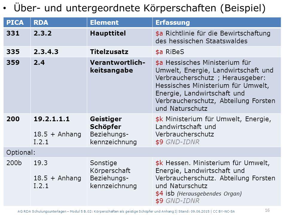 Über- und untergeordnete Körperschaften (Beispiel) AG RDA Schulungsunterlagen – Modul 5 B.02: Körperschaften als geistige Schöpfer und Anhang I| Stand: 09.06.2015 | CC BY-NC-SA 16 PICARDAElementErfassung 3312.3.2Haupttitel$a Richtlinie für die Bewirtschaftung des hessischen Staatswaldes 3352.3.4.3Titelzusatz$a RiBeS 3592.4Verantwortlich- keitsangabe $a Hessisches Ministerium für Umwelt, Energie, Landwirtschaft und Verbraucherschutz ; Herausgeber: Hessisches Ministerium für Umwelt, Energie, Landwirtschaft und Verbraucherschutz, Abteilung Forsten und Naturschutz 20019.2.1.1.1 18.5 + Anhang I.2.1 Geistiger Schöpfer Beziehungs- kennzeichnung $k Ministerium für Umwelt, Energie, Landwirtschaft und Verbraucherschutz $9 GND-IDNR Optional: 200b19.3 18.5 + Anhang I.2.1 Sonstige Körperschaft Beziehungs- kennzeichnung $k Hessen.