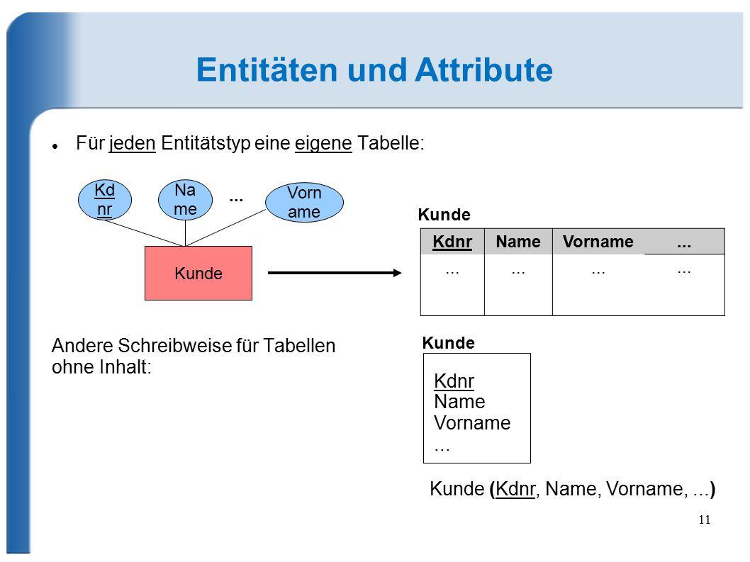 Für jeden Entitätstyp eine eigene Tabelle: Andere Schreibweise für Tabellen ohne Inhalt: 11 Entitäten und Attribute KdnrNameVorname... Kunde Kdnr Name