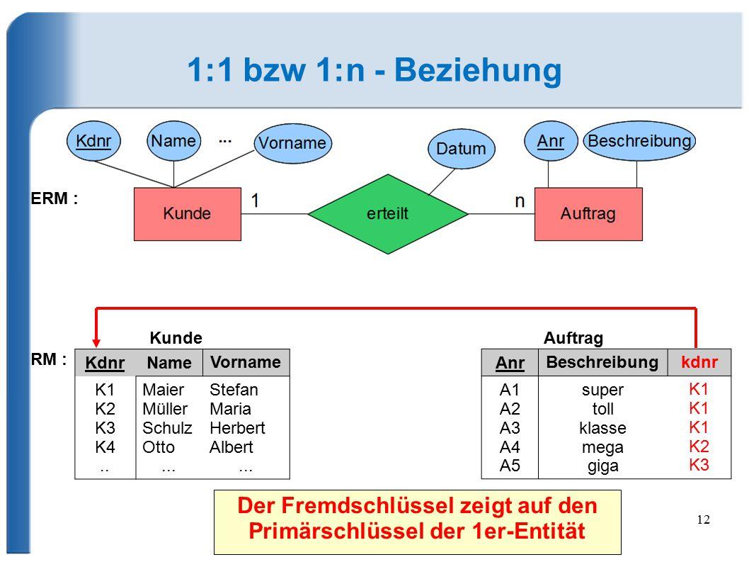 12 1:1 bzw 1:n - Beziehung Anr Beschreibungkdnr A1 A2 A3 A4 A5 super toll klasse mega giga K1 K2 K3 KundeAuftrag KdnrName Vorname K1 K2 K3 K4.. Maier