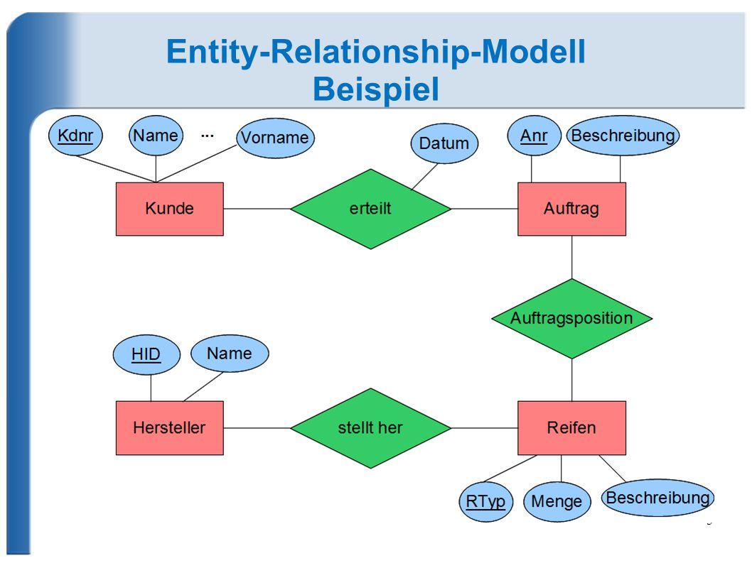 5 Entity-Relationship-Modell Beispiel