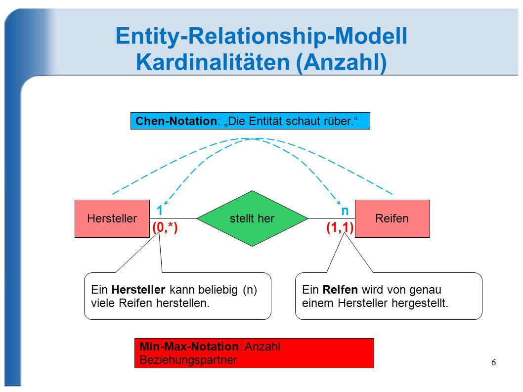 6 Entity-Relationship-Modell Kardinalitäten (Anzahl) ReifenHersteller stellt her (0,*)(1,1) 1n Ein Hersteller kann beliebig (n) viele Reifen herstellen.
