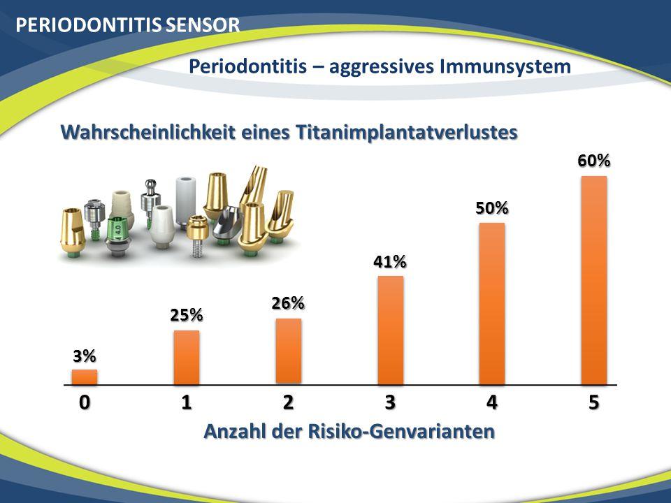 PERIODONTITIS SENSOR Periodontitis – aggressives Immunsystem Anzahl der Risiko-Genvarianten 012345 3% 25% 26% 41% 50% 60% Wahrscheinlichkeit eines Titanimplantatverlustes