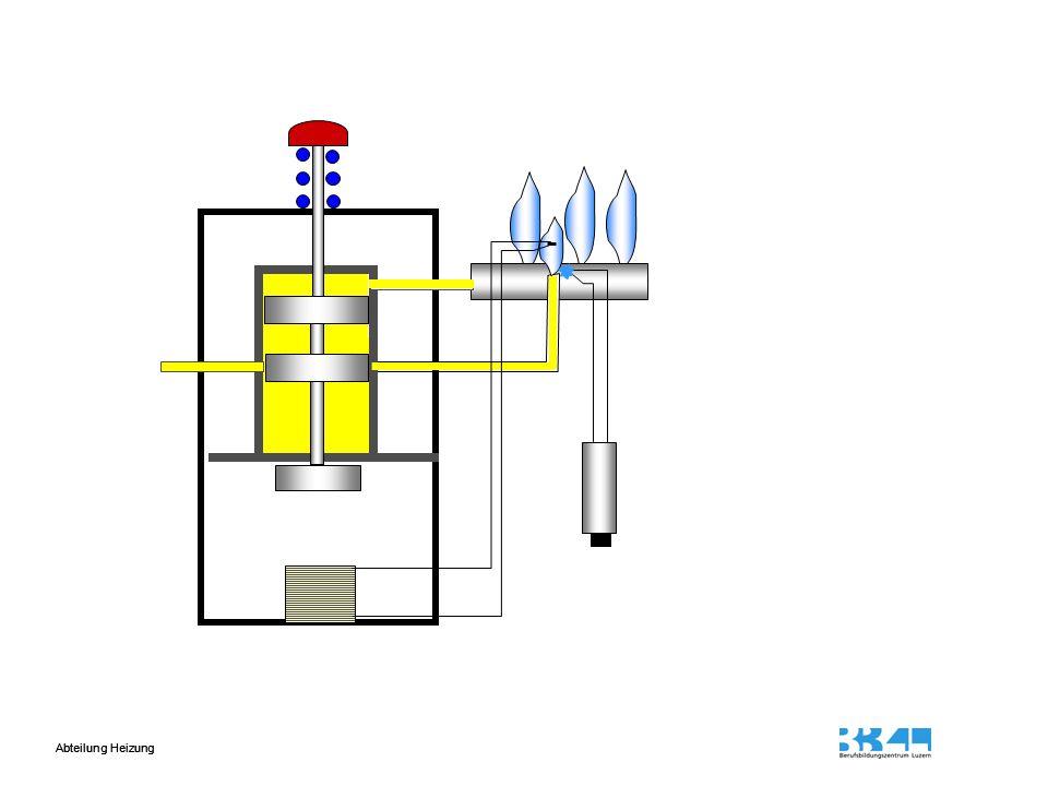 Transformator Steuergerät mit Stromquelle Zündelektroden Ionisationselektrode Erfolgt innerhalb der Sicherheitszeit keine Zündung fliesst kein Ionisationsstrom, das Zündgasventil schliesst, es folgt eine Störabschaltung des Brenners Gasbrenner mit Ionisationsüberwachung