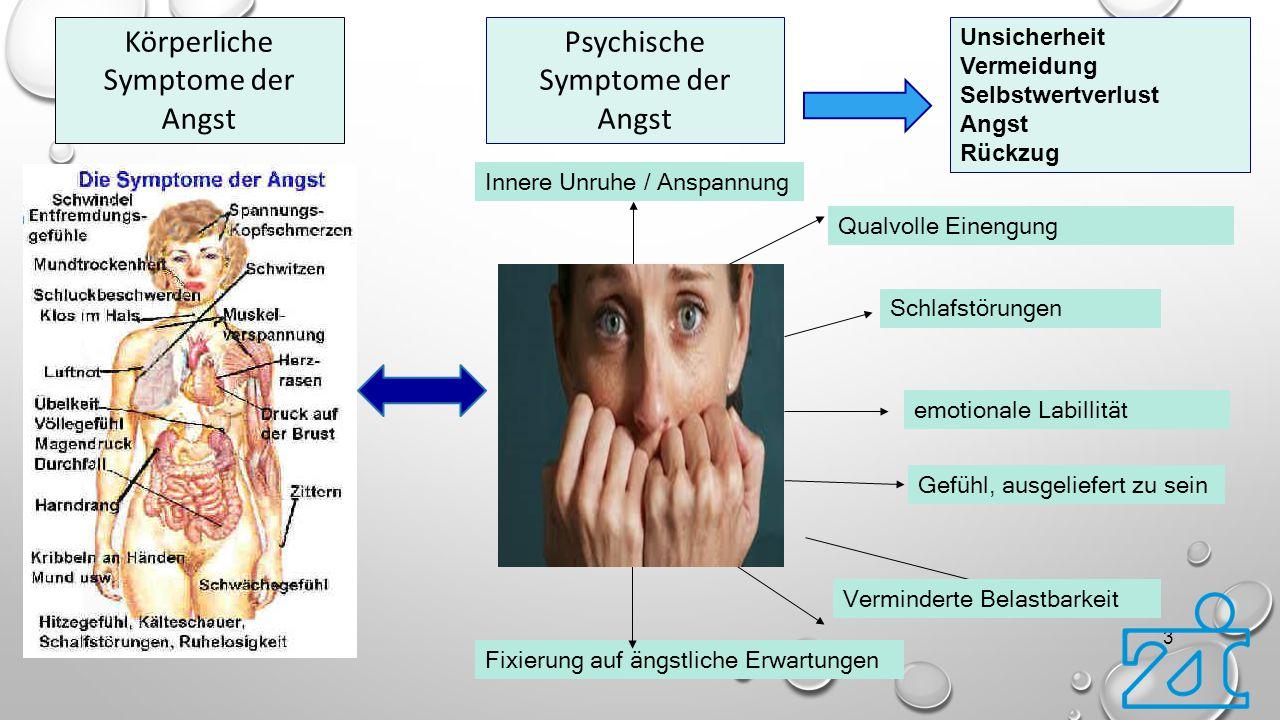 3 Psychische Symptome der Angst emotionale Labillität Innere Unruhe / Anspannung Qualvolle Einengung Schlafstörungen Körperliche Symptome der Angst Fi