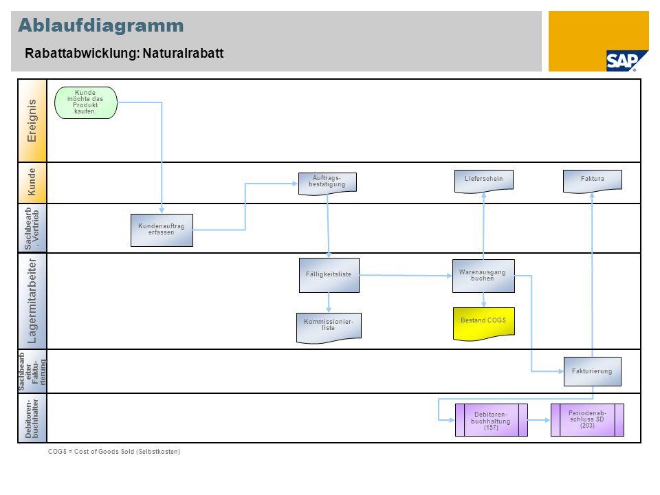 Kunde Ablaufdiagramm Rabattabwicklung: Naturalrabatt Sachbearb. Vertrieb Lagermitarbeiter Debitoren- buchhalter Ereignis Kundenauftrag erfassen Kunde