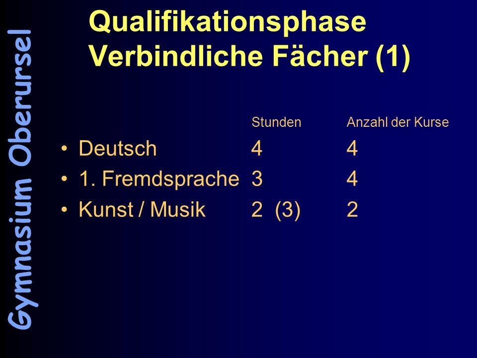 Qualifikationsphase Verbindliche Fächer (1) StundenAnzahl der Kurse Deutsch44 1.