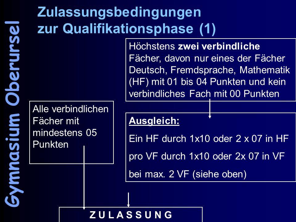 """Zulassungsbedingungen zur Qualifikationsphase (2) drei oder mehr verbindliche Fächer < 05 Zwei """"Hauptfächer mit weniger als 05 Punkten Keine Ausgleichs- möglichkeiten bei zwei verb."""