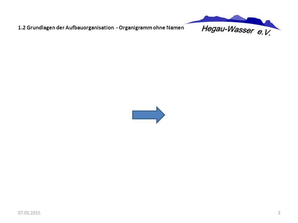 1.2 Grundlagen der Aufbauorganisation - Organigramm ohne Namen 07.05.20153