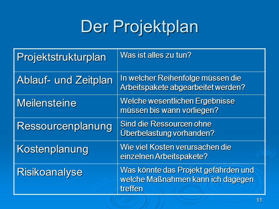 11 Der Projektplan Projektstrukturplan Was ist alles zu tun? Ablauf- und Zeitplan In welcher Reihenfolge müssen die Arbeitspakete abgearbeitet werden?