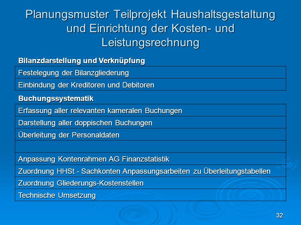32 Planungsmuster Teilprojekt Haushaltsgestaltung und Einrichtung der Kosten- und Leistungsrechnung Bilanzdarstellung und Verknüpfung Festelegung der