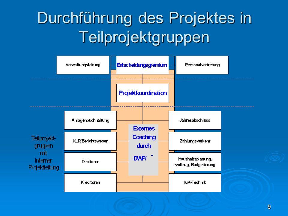 20 Inhalte der Umstellung  Anlagenbuchführung Einführung Methodik und Tools zur Inventarisierung Workshop Anlagenbuchführung (6 MA) - Team Anlagenwirtschaft bilden (+ Hilfskräfte) Erstellung Organisations-Handbuch zur Anlagenbuchführung und MA- Coaching SW-techn.