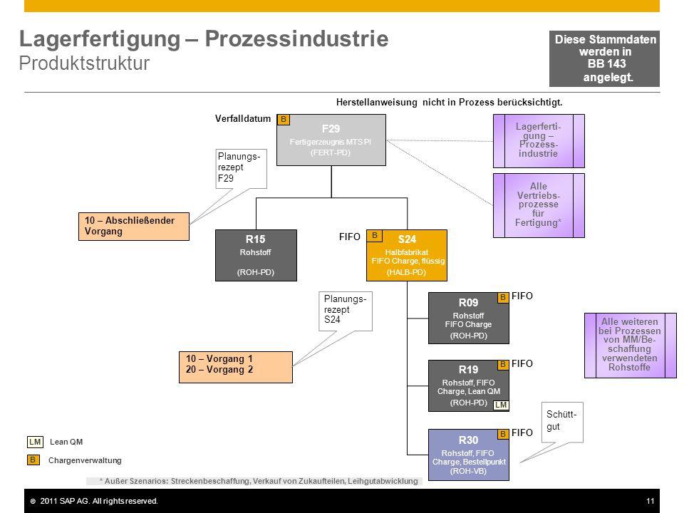 © 2011 SAP AG. All rights reserved.11 Lagerfertigung – Prozessindustrie Produktstruktur F29 Fertigerzeugnis MTS PI (FERT-PD) B 10 – Abschließender Vor