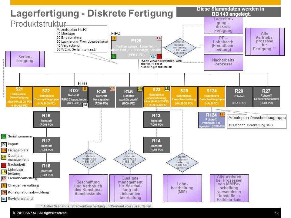 © 2011 SAP AG. All rights reserved.12 Lagerfertigung - Diskrete Fertigung Produktstruktur F126 Fertigerzeugn., Lagerfert. – diskr. Fert., FIFO Charge,