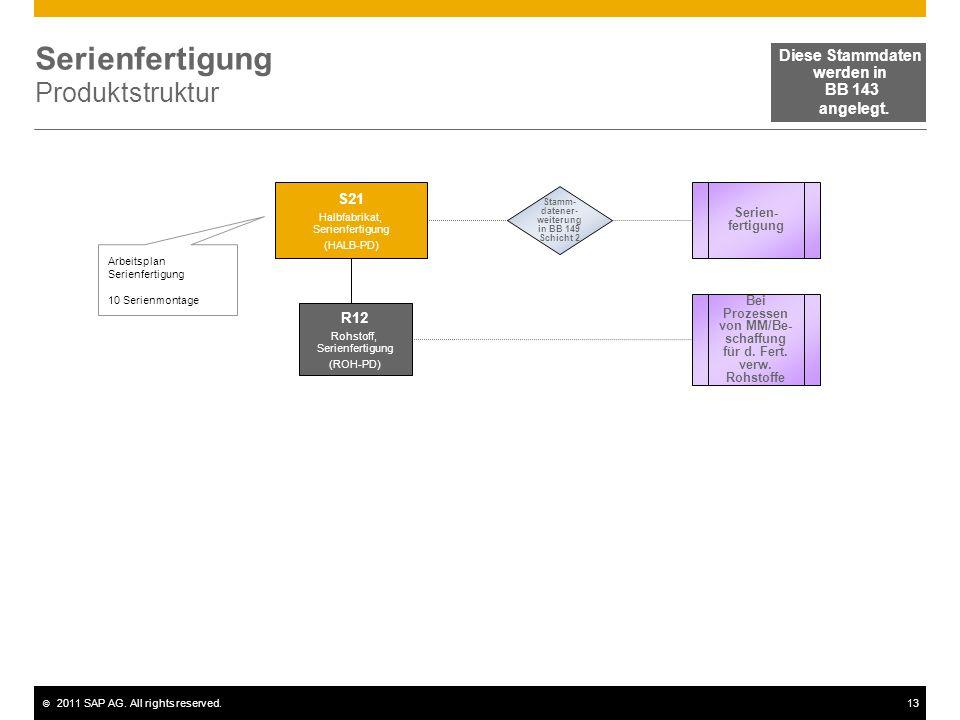 © 2011 SAP AG. All rights reserved.13 Serienfertigung Produktstruktur Arbeitsplan Serienfertigung 10 Serienmontage Serien- fertigung S21 Halbfabrikat,