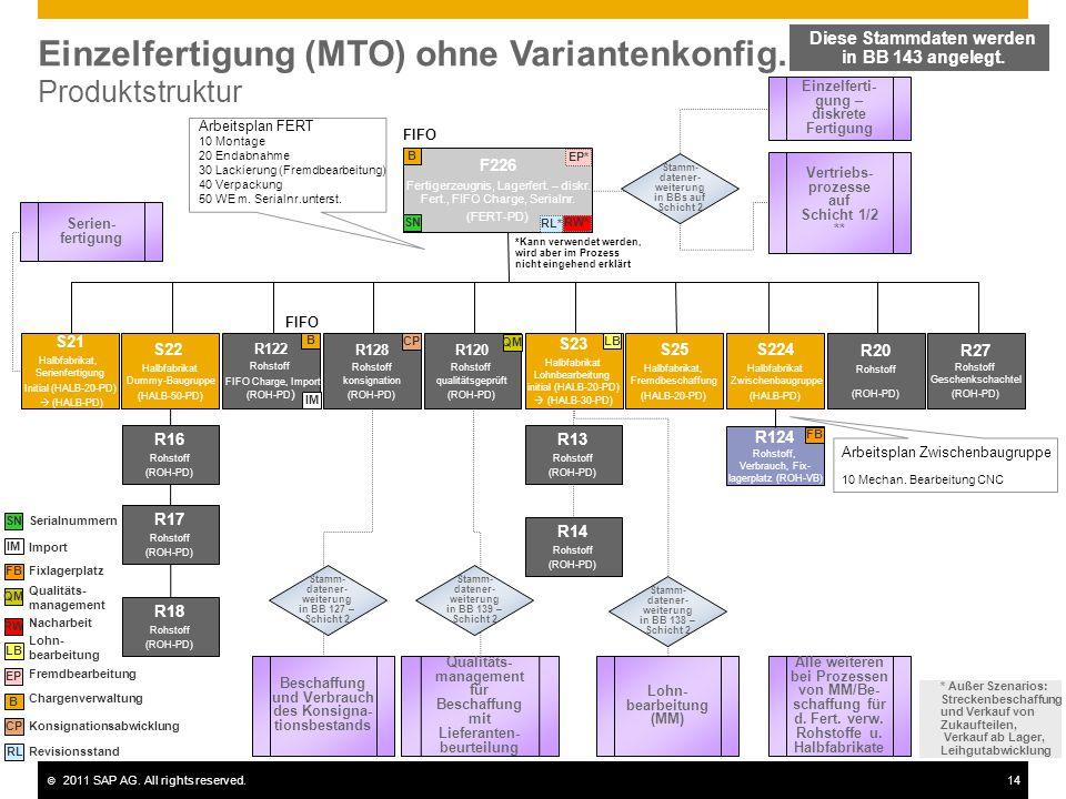 © 2011 SAP AG. All rights reserved.14 Einzelfertigung (MTO) ohne Variantenkonfig. Produktstruktur F226 Fertigerzeugnis, Lagerfert. – diskr. Fert., FIF