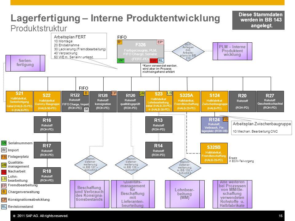 © 2011 SAP AG. All rights reserved.15 Lagerfertigung – Interne Produktentwicklung Produktstruktur F326 Fertigerzeugnis, PLM, FIFO Charge, Serialnr. (F