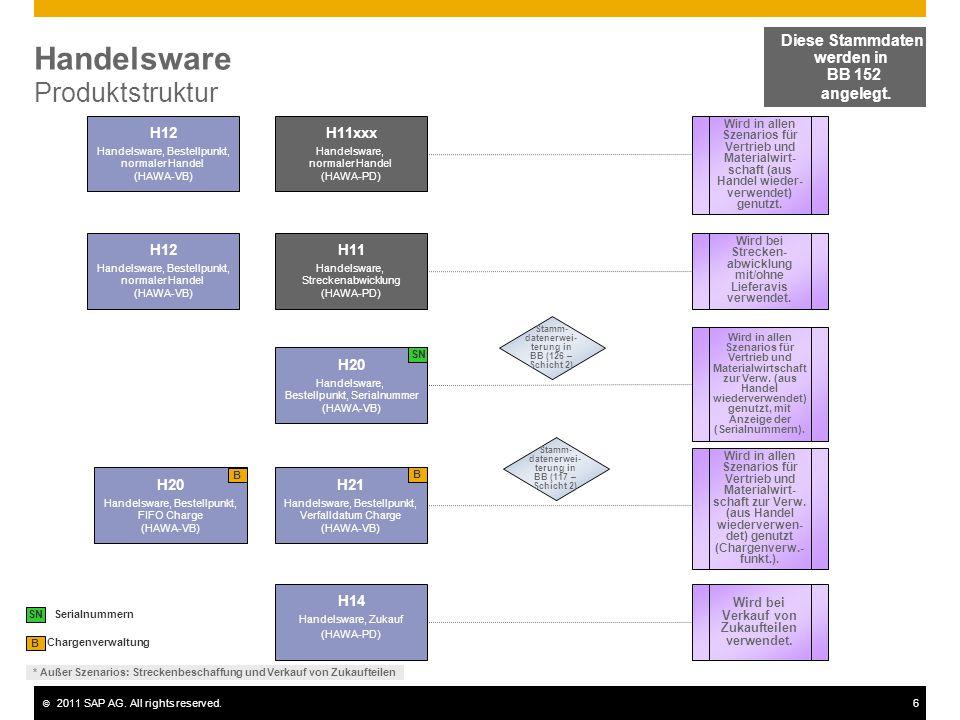 © 2011 SAP AG. All rights reserved.6 Handelsware Produktstruktur Chargenverwaltung B H11xxx Handelsware, normaler Handel (HAWA-PD) H12 Handelsware, Be