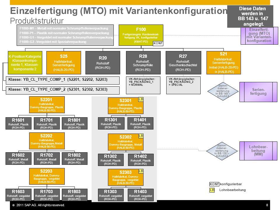 © 2011 SAP AG. All rights reserved.8 Einzelfertigung (MTO) mit Variantenkonfiguration Produktstruktur F100 Fertigerzeugnis Kundeneinzel- fertigung VK,