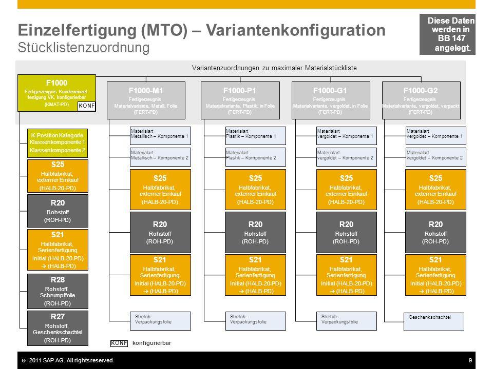 © 2011 SAP AG. All rights reserved.9 Einzelfertigung (MTO) – Variantenkonfiguration Stücklistenzuordnung Diese Daten werden in BB 147 angelegt. Varian