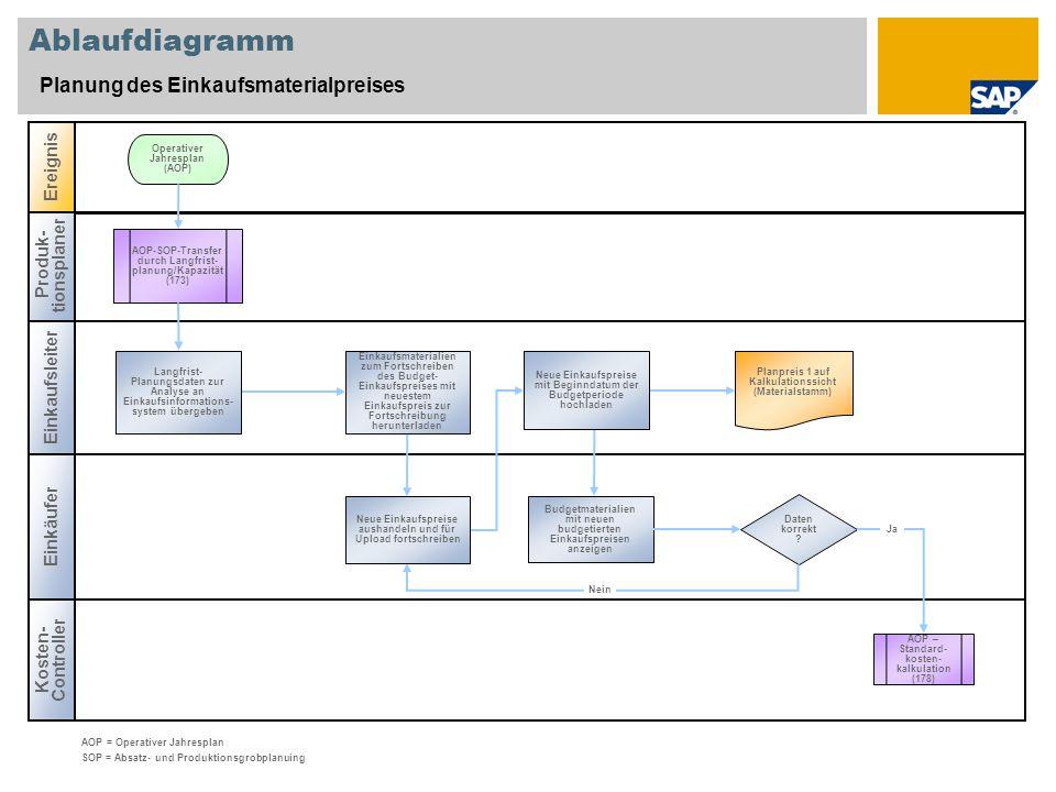 Ablaufdiagramm Planung des Einkaufsmaterialpreises Einkaufsleiter Produk- tionsplaner Kosten- Controller Ereignis Daten korrekt ? AOP – Standard- kost