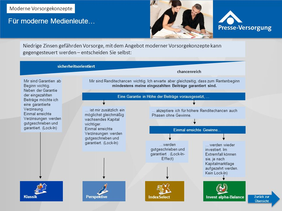 Perspektive IndexSelect Invest alpha-Balance Mir sind Renditechancen wichtig.