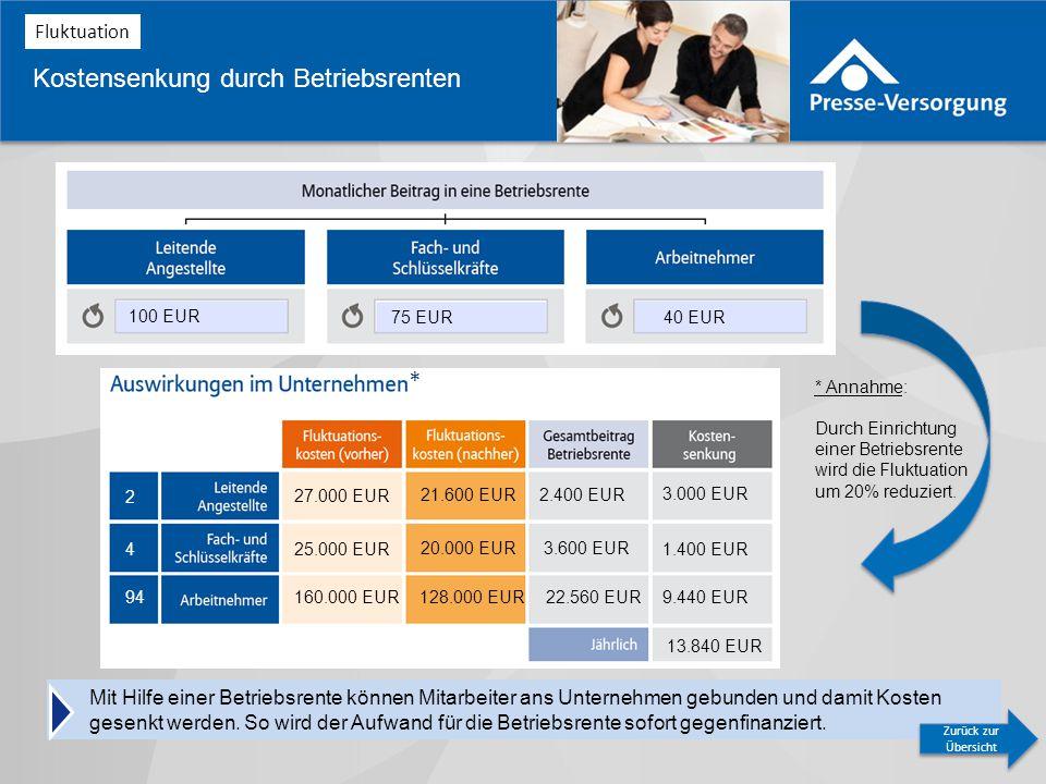 Kostensenkung durch Betriebsrenten 27.000 EUR 25.000 EUR 160.000 EUR 21.600 EUR 20.000 EUR 128.000 EUR 2.400 EUR 3.600 EUR 22.560 EUR 3.000 EUR 1.400 EUR 9.440 EUR 13.840 EUR 100 EUR 75 EUR40 EUR 2 4 94 Fluktuation Mit Hilfe einer Betriebsrente können Mitarbeiter ans Unternehmen gebunden und damit Kosten gesenkt werden.