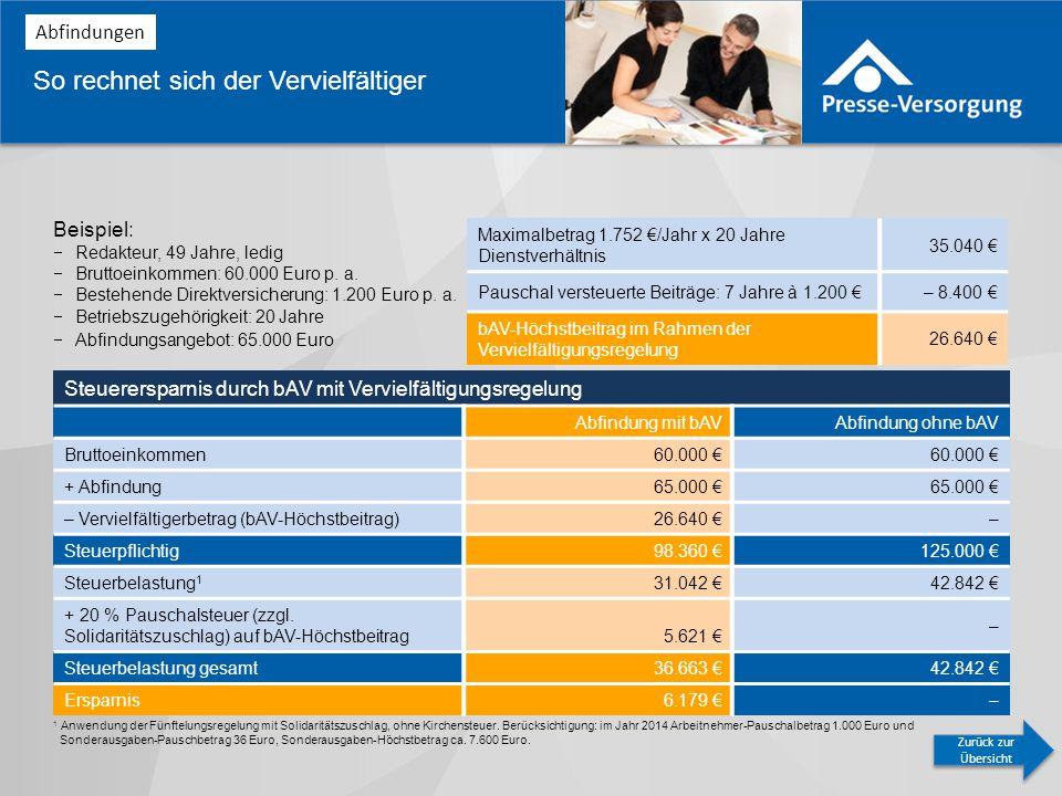 So rechnet sich der Vervielfältiger Beispiel:  Redakteur, 49 Jahre, ledig  Bruttoeinkommen: 60.000 Euro p.