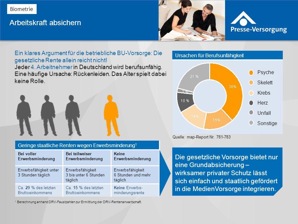 Ursachen für Berufsunfähigkeit Ein klares Argument für die betriebliche BU-Vorsorge: Die gesetzliche Rente allein reicht nicht.