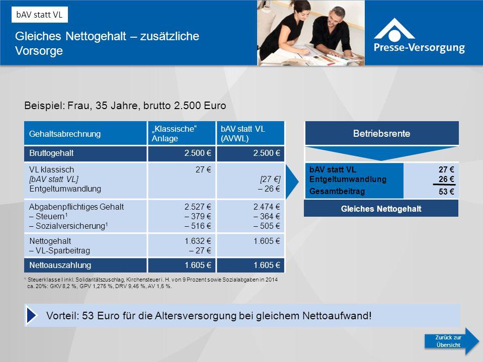 Betriebsrente bAV statt VL Entgeltumwandlung Gesamtbeitrag 27 € 26 € 53 € Gleiches Nettogehalt – zusätzliche Vorsorge Beispiel: Frau, 35 Jahre, brutto 2.500 Euro Vorteil: 53 Euro für die Altersversorgung bei gleichem Nettoaufwand.