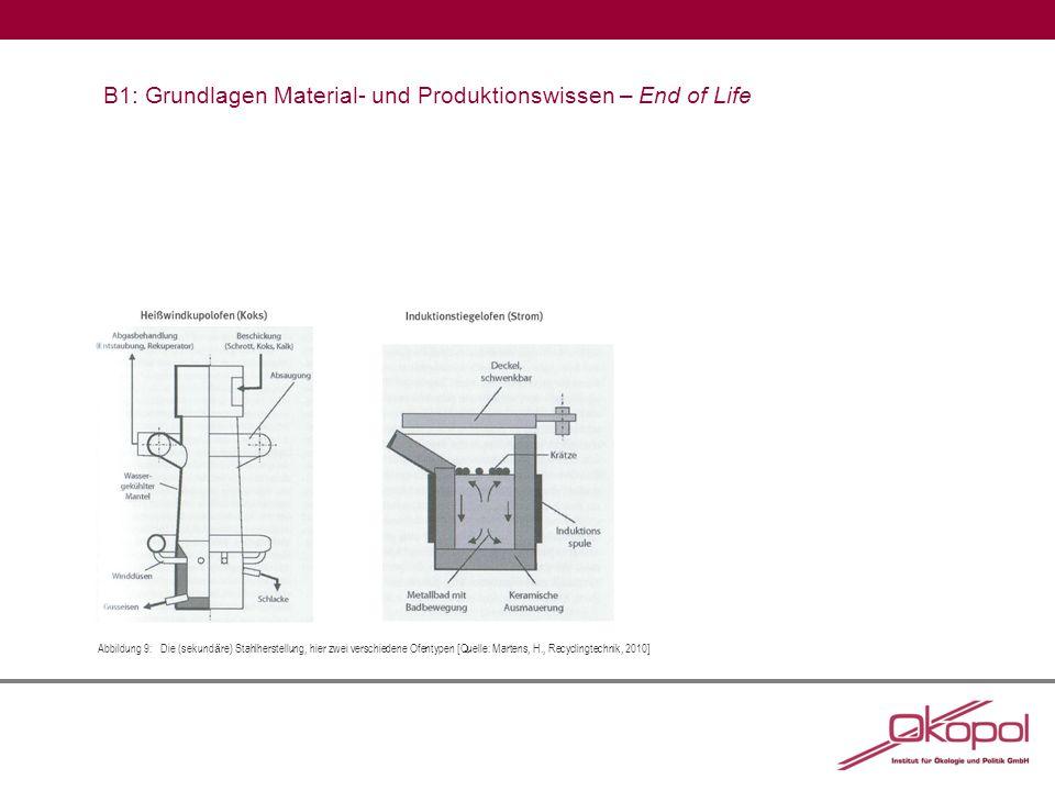 B1: Grundlagen Material- und Produktionswissen – End of Life Abbildung 9:Die (sekund ä re) Stahlherstellung, hier zwei verschiedene Ofentypen [Quelle: Martens, H., Recyclingtechnik, 2010]