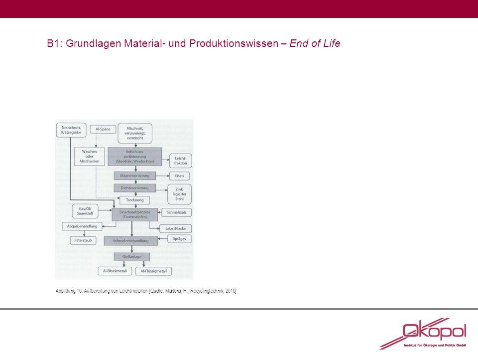 B1: Grundlagen Material- und Produktionswissen – End of Life Abbildung 10:Aufbereitung von Leichtmetallen [Quelle: Martens, H., Recyclingtechnik, 2010]