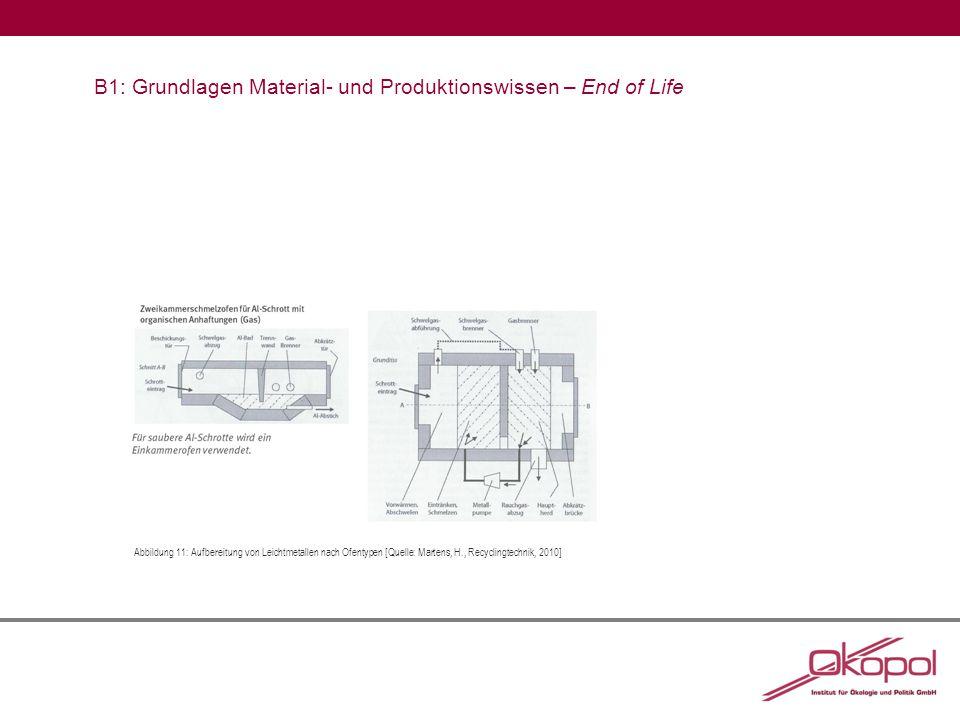 B1: Grundlagen Material- und Produktionswissen – End of Life Abbildung 11:Aufbereitung von Leichtmetallen nach Ofentypen [Quelle: Martens, H., Recyclingtechnik, 2010]
