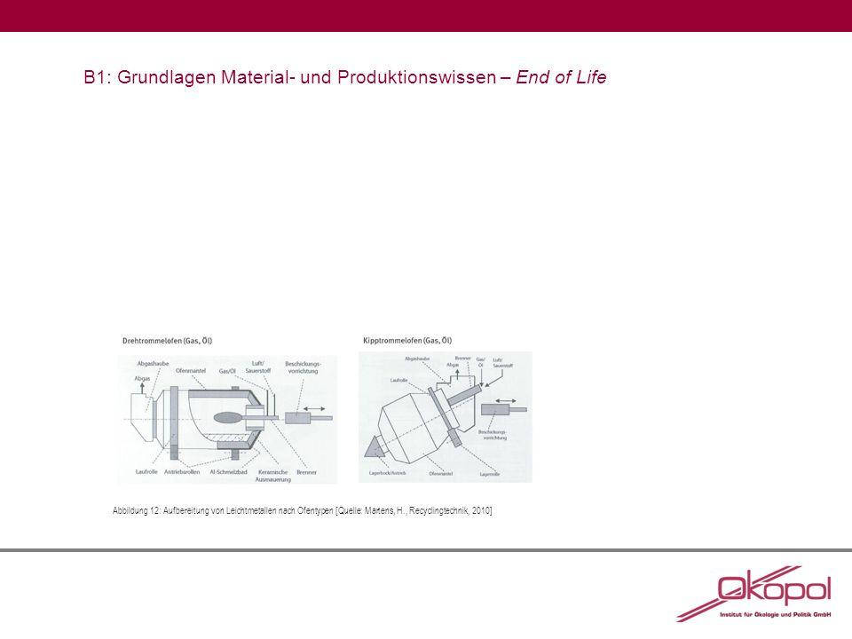 B1: Grundlagen Material- und Produktionswissen – End of Life Abbildung 12:Aufbereitung von Leichtmetallen nach Ofentypen [Quelle: Martens, H., Recyclingtechnik, 2010]