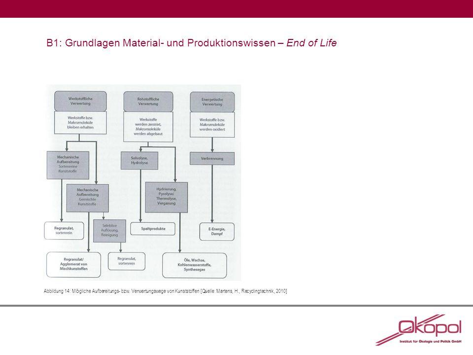 B1: Grundlagen Material- und Produktionswissen – End of Life Abbildung 14:M ö gliche Aufbereitungs- bzw.