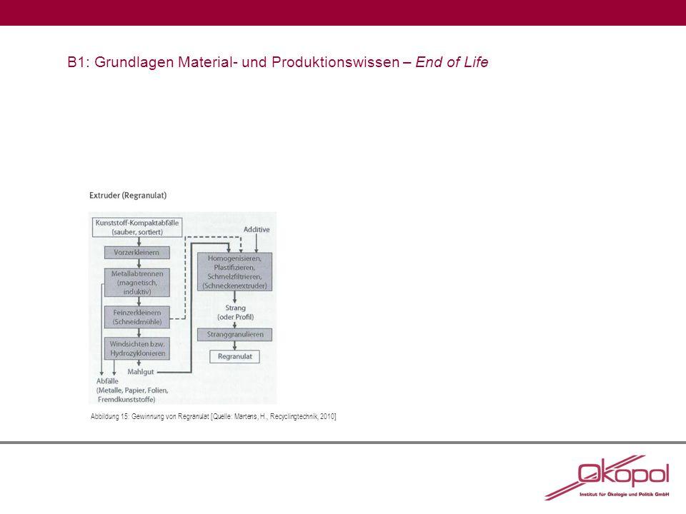 B1: Grundlagen Material- und Produktionswissen – End of Life Abbildung 15:Gewinnung von Regranulat [Quelle: Martens, H., Recyclingtechnik, 2010]