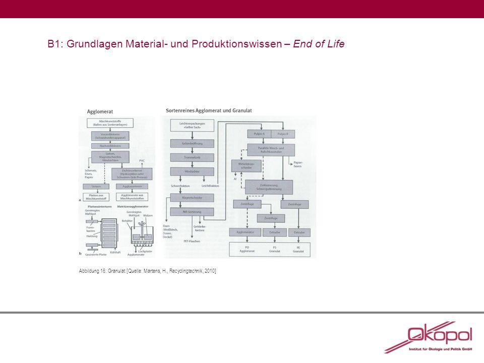 B1: Grundlagen Material- und Produktionswissen – End of Life Abbildung 16:Granulat [Quelle: Martens, H., Recyclingtechnik, 2010]