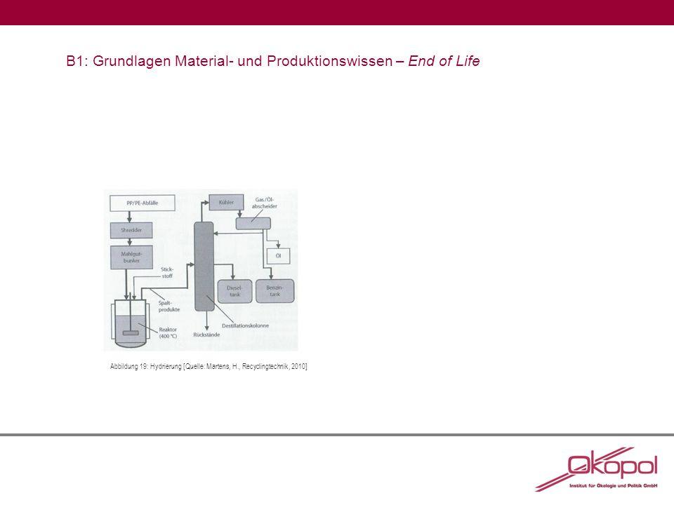 B1: Grundlagen Material- und Produktionswissen – End of Life Abbildung 19:Hydrierung [Quelle: Martens, H., Recyclingtechnik, 2010]