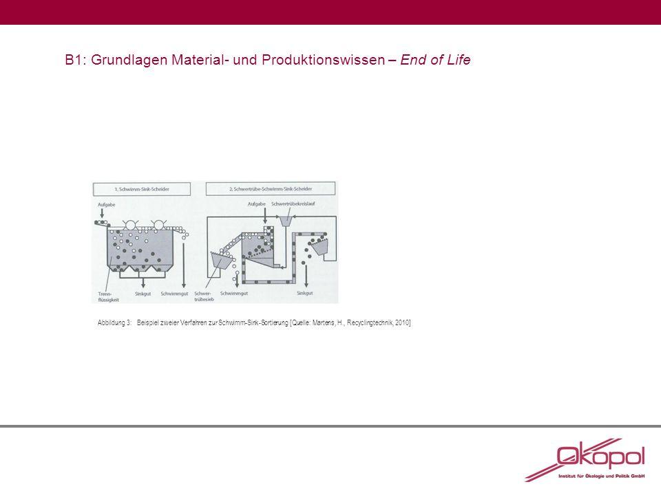 B1: Grundlagen Material- und Produktionswissen – End of Life Abbildung 3:Beispiel zweier Verfahren zur Schwimm-Sink-Sortierung [Quelle: Martens, H., Recyclingtechnik, 2010]