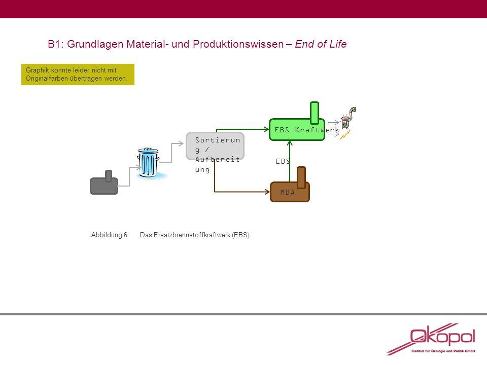 B1: Grundlagen Material- und Produktionswissen – End of Life Graphik konnte leider nicht mit Originalfarben übertragen werden.