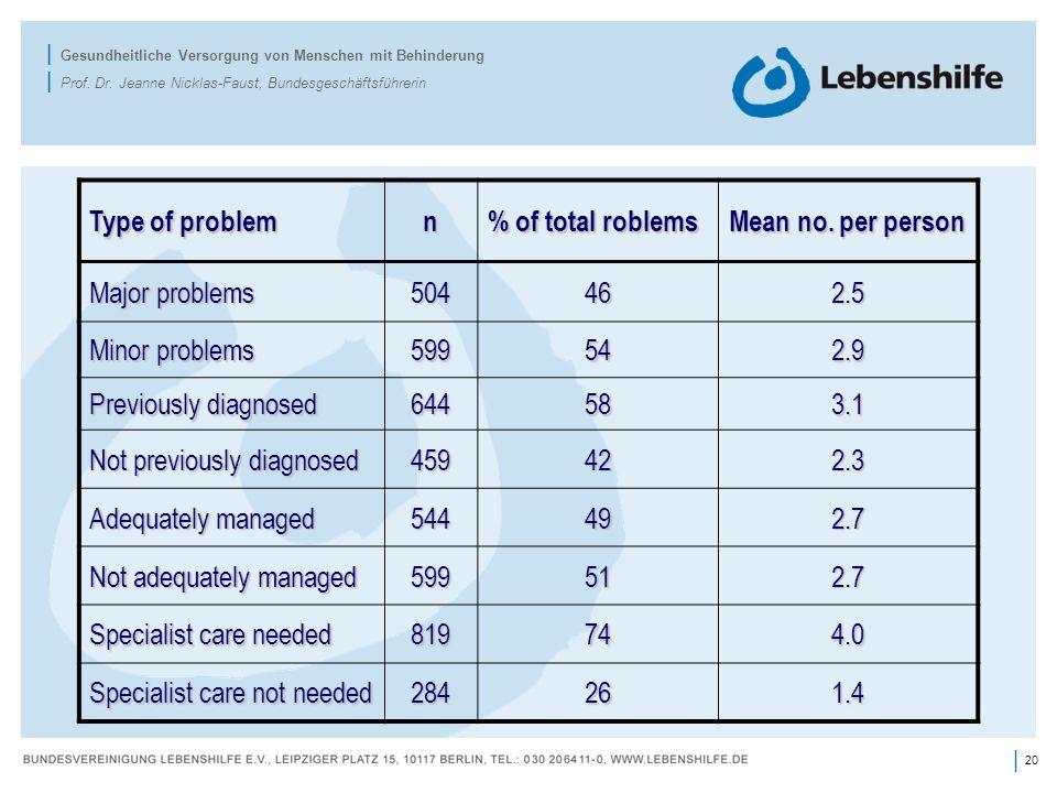 20 | | Gesundheitliche Versorgung von Menschen mit Behinderung | Prof.
